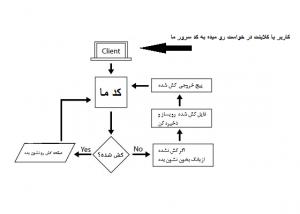 آموزش ساخت کش در php